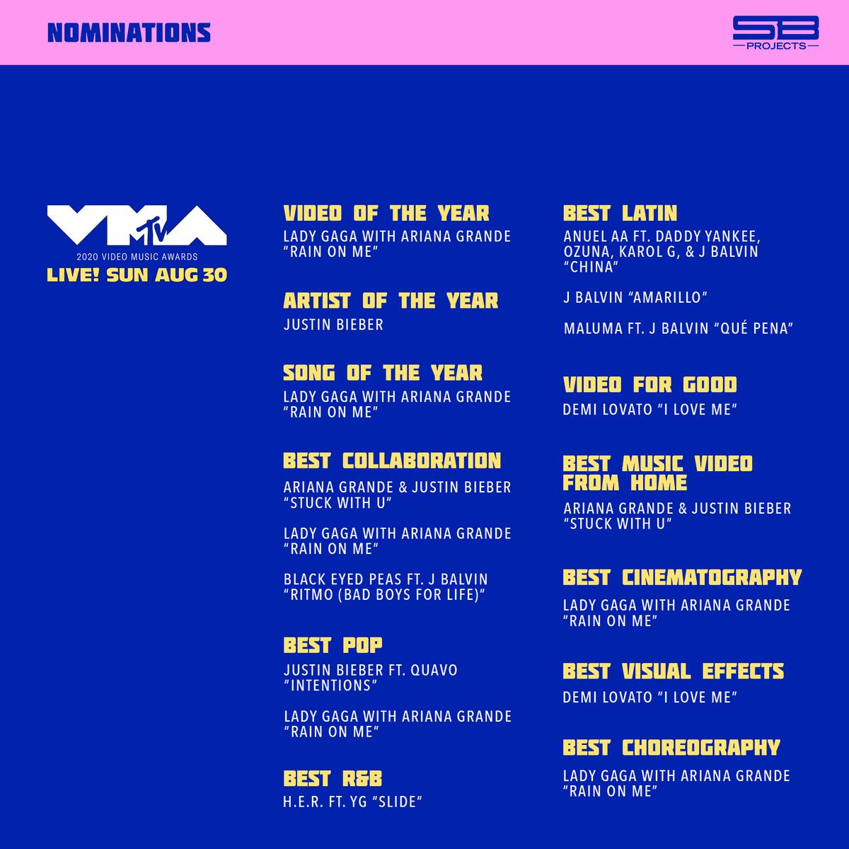 The 2020@MTV #VMAsnominations are in! ⭐️🎬 Congratulations@ArianaGrande,@bep,@ddlovato,@JBALVIN,@justinbieber, and@YG Vote now: vma.mtv.com
