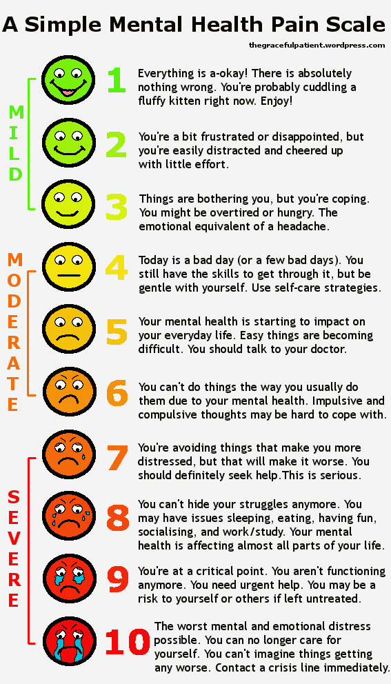 I've seen the pain scale, but I've never seen this mental health scale. This is a LOT. I never fucking know how to answer this question with my psych. And now I do. And it's not great.
