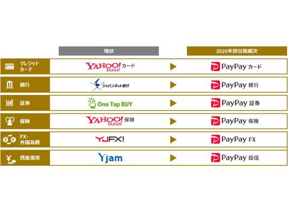 「ジャパンネット銀行」は「PayPay銀行」に--ZHD、金融6サービスをPayPayに統一へ - CNET Japan 孫さん、スプリントではなくYahooを買収していればよかったのにねえ