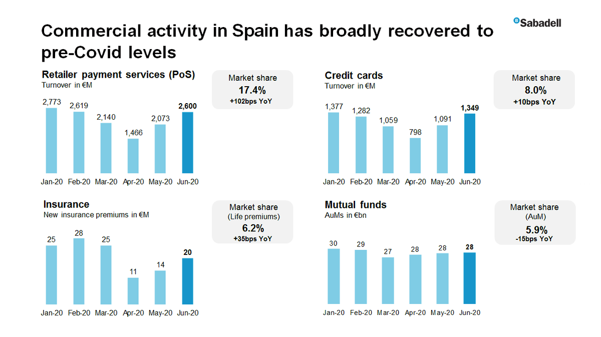 "#SabadellResults | Jaime Guardiola: ""Commercial activity recovered, with figures at or near pre-#COVID19 levels, particularly those of #POS turnover, credit cards and insurance, where @BancoSabadell increased its market shares"" 🔴 https://t.co/7MNAyUjZtq https://t.co/p6iOCaeRXc"