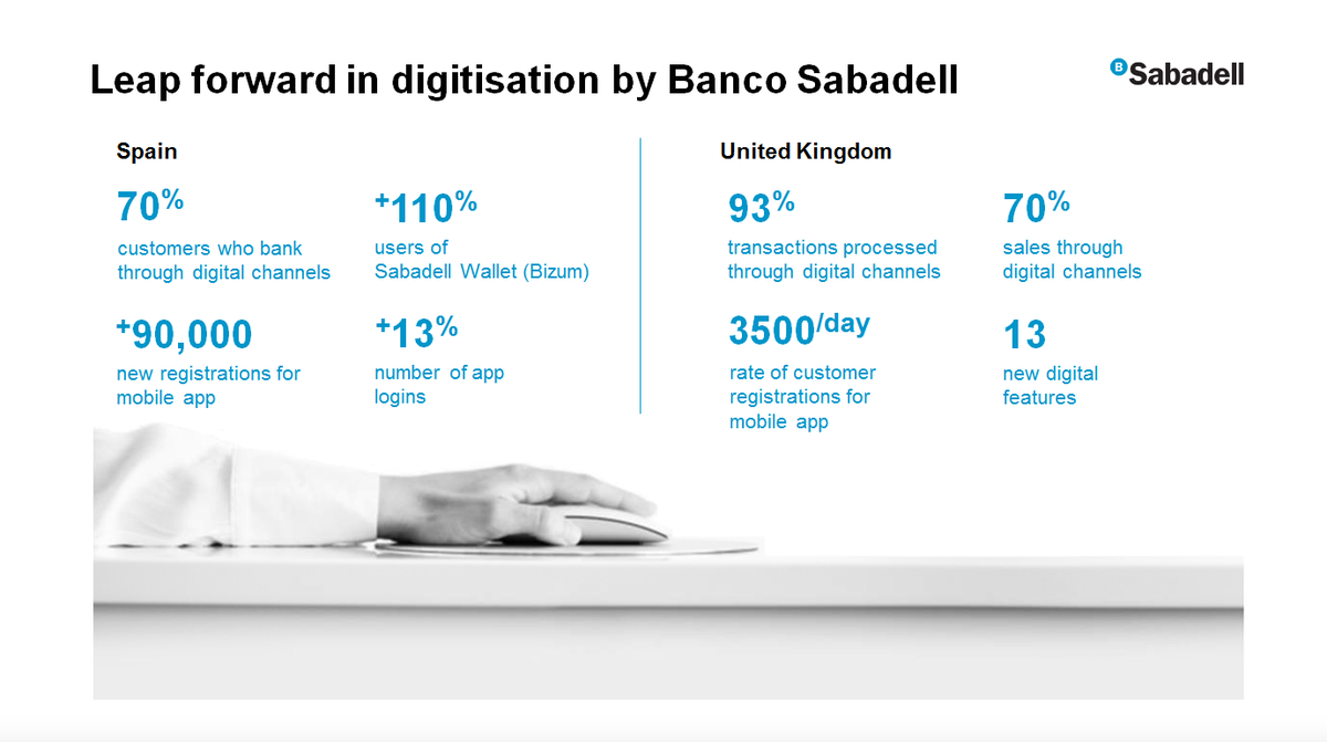 "#SabadellResults | Jaime Guardiola: ""The leap taken in our #Digitisation has been exponential. 70% of customers did their banking via digital channels and the number of users of @Bizum_ES on #SabadellWallet has doubled in one year"" 🔴 https://t.co/7MNAyUjZtq https://t.co/bF5OG1LsPl"