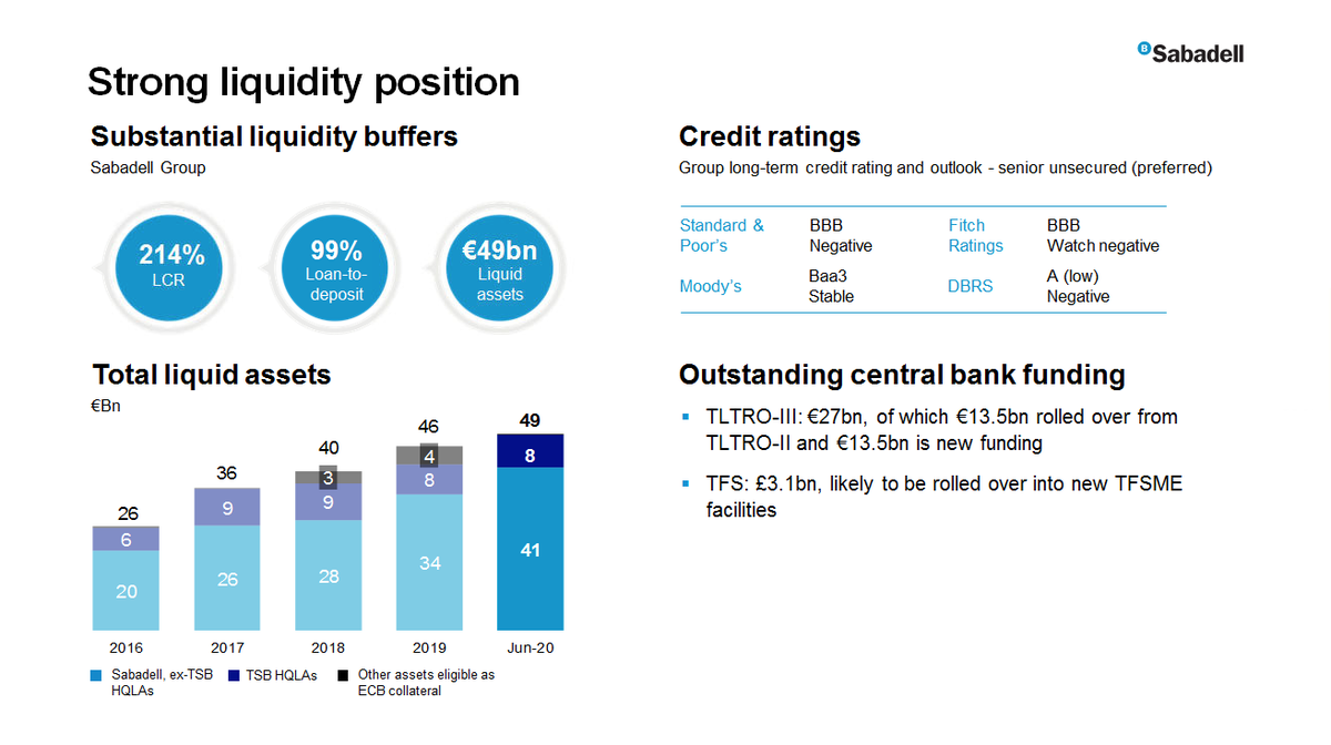 "#SabadellResults | Guardiola: ""In terms of liquidity management, the LCR (Liquidity Coverage Ratio) increased to 214% at Group level as at end-June 2020"" https://t.co/hI80niKFpY"
