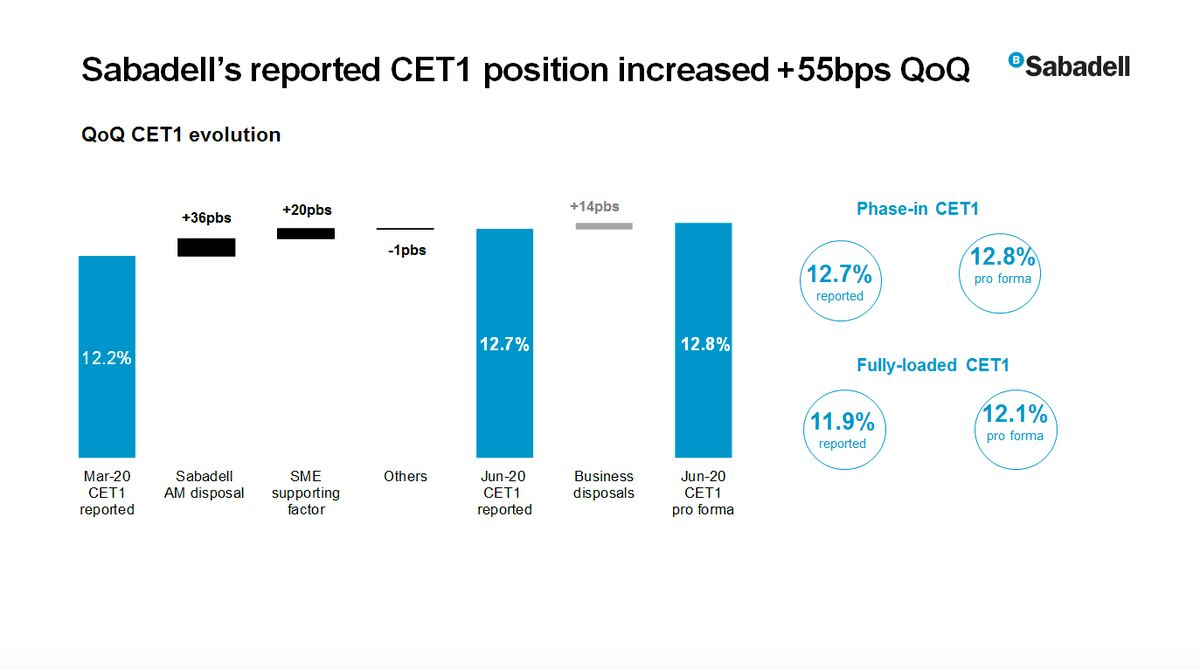 "#SabadellResults | Guardiola: ""@BancoSabadell has a capital ratio that puts it in a good position to face the current macroeconomic environment.  The CET1 ratio increased by 55 bps in the quarter to 12.7% (phase-in)"" https://t.co/pUmljQ8ZhS"