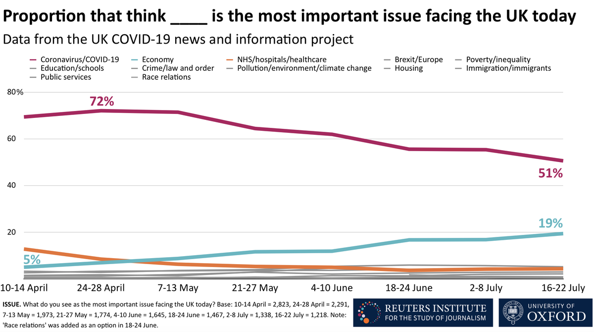 Around 1-2 weeks ago only half of people in our UK survey thought coronavirus was the no.1 most important issue facing the country, down from 72% in late April. Read the latest from our UK COVID-19 News and Information Project supported by @NuffieldFound reutersinstitute.politics.ox.ac.uk/news-avoidance…