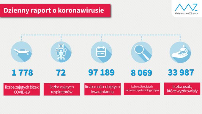 Najnowsze dane (stan na 30 lipca br.):  - liczba zajętych łóżek COVID-19: 1 778; - liczba zajętych respiratorów: 72; - liczba osób objętych kwarantanną 97 189; - liczba osób objętych nadzorem sanitarno-epidemiologicznym 8 069; - liczba osób, które wyzdrowiały 33 987.