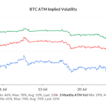Image for the Tweet beginning: The spike in #bitcoin implied
