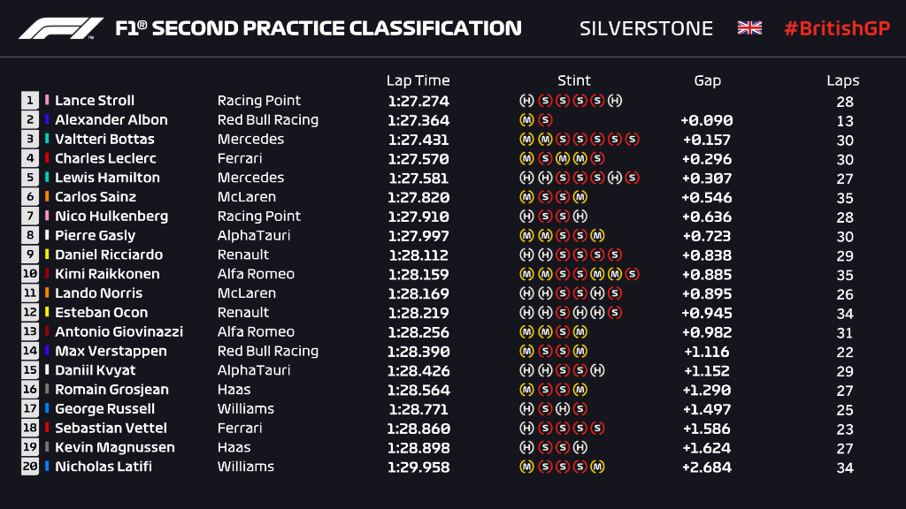 CLASSIFICATION: END OF FP2  Just nine-hundredths between the top two as Lance Stroll finishes P1 in second practice ⏱️  #BritishGP 🇬🇧 #F1 https://t.co/NGO6AV5iQk