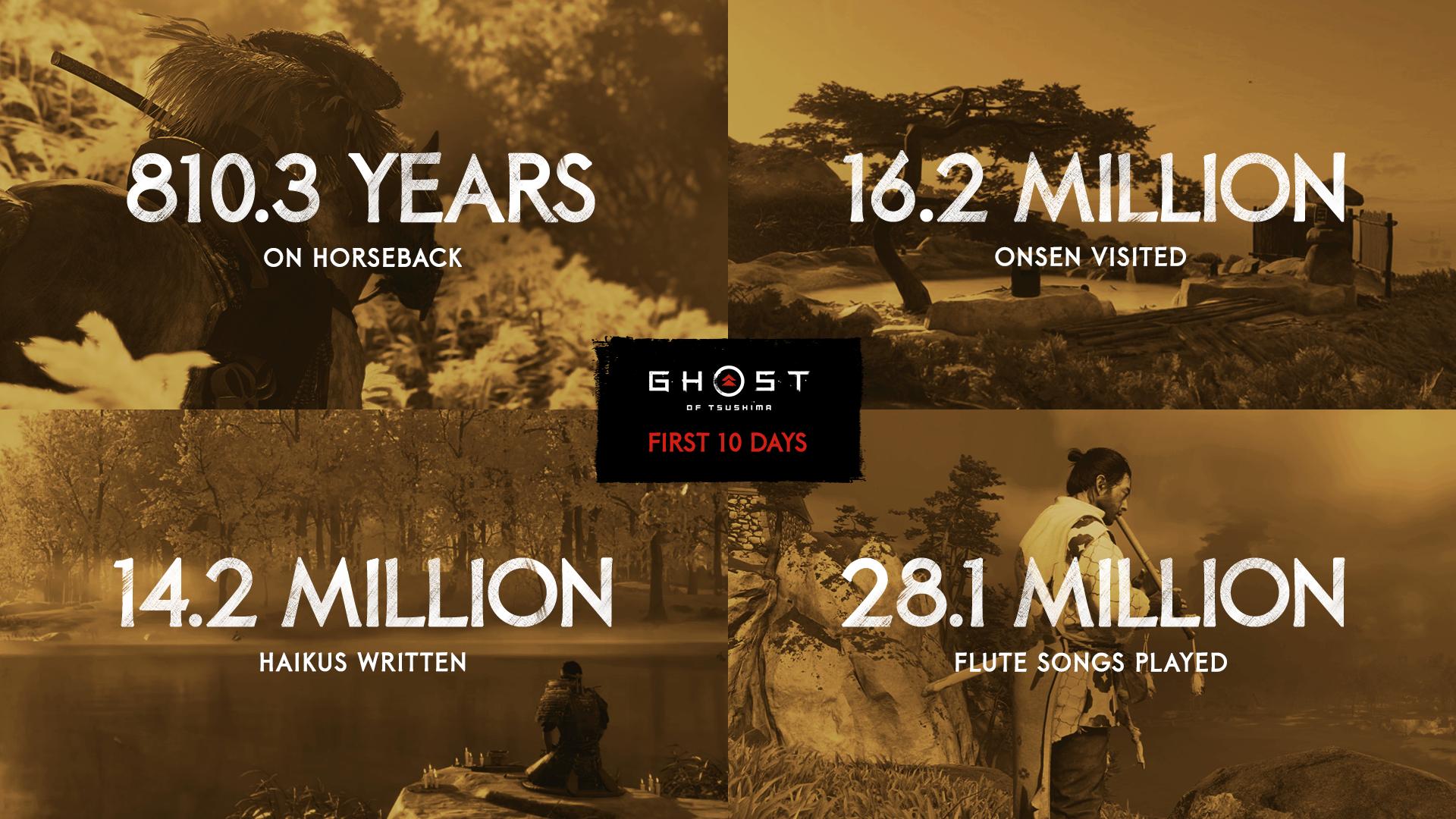 Игроки погладили 8.8 миллионов лисичек — статистика Ghost of Tsushima