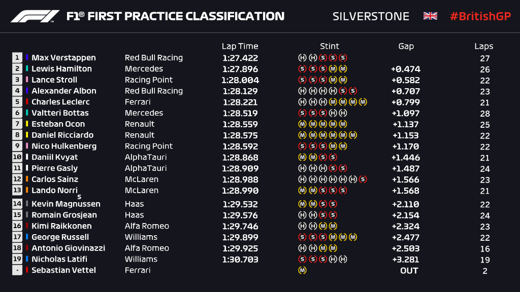 A lively first practice session at @SilverstoneUK 🔍  #BritishGP 🇬🇧 #F1 https://t.co/PmkI1aMZSZ