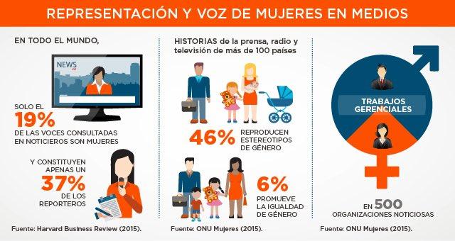 Brecha de género en los medios de comunicación @CientificasEC @KunaEcuador @taniaorbe @SofiCabreraEs @paulinaescobar @johanajimenezf gracias por compartir @XimePonceLeon https://t.co/9RUOdEGdTF