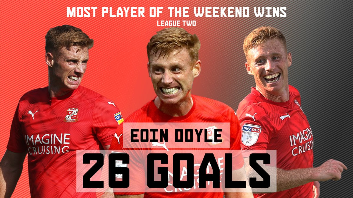 ⚽️ Goals = 26 🅰️ Assists = 5 🏆 Player of the Weekend wins = 2 🌟 Impact = ∞ #EFLonQuest @eoindoyle88 @SkyBetLeagueTwo #BWFC