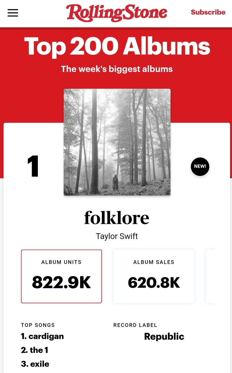 Taylor Swift Facts On Twitter Taylor Swift S Surprise Released Folklore Officially Debuts At 1 On Rolling Stones Top 200 Albums Chart With 823 000 Units 620k Pure Sold In The Us This