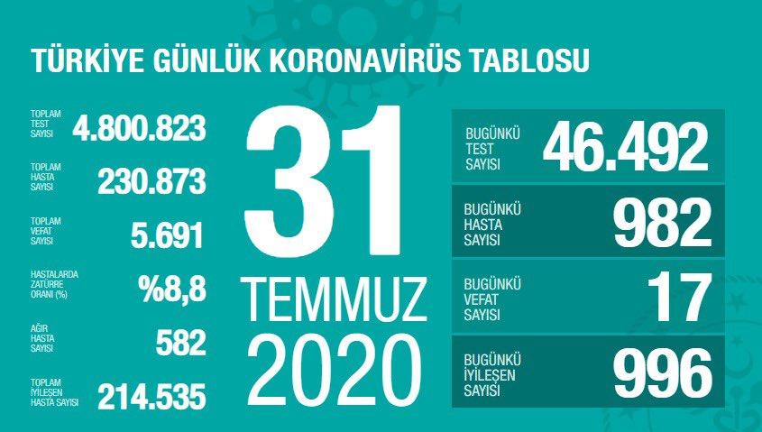 Son üç günde ağır hasta sayısı en çok artan şehirler: İstanbul, Ankara, Konya, Gaziantep, Diyarbakır. 27 şehirde ise son üç günde yeni ağır hastamız olmadı. Zatürreli hasta oranımızda düşüş, yeni tanı konan hasta sayımızda artış eğilimi var. covid19.saglik.gov.tr
