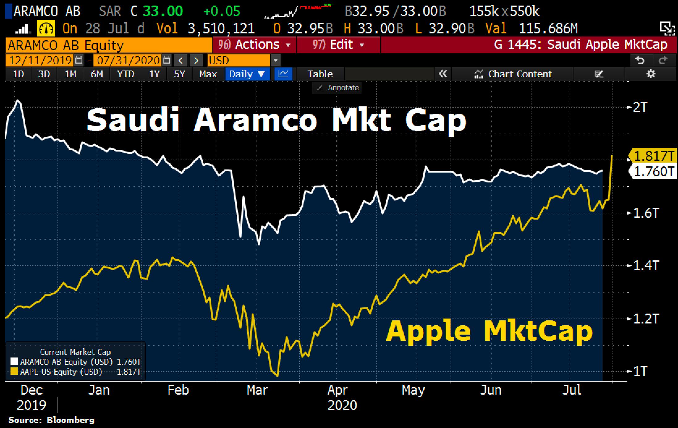 Apple supera a Saudi Aramco como la compañía más valiosa del mundo (Bloomberg)