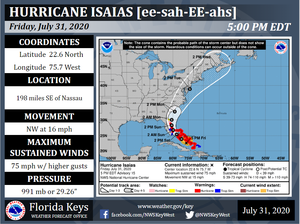 National weather service Hurricane Isaias storm track