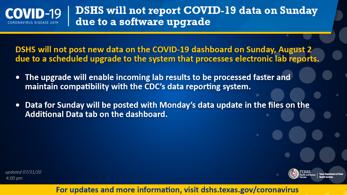 DSHS will not report COVID-19 data on Sunday (8/2) due to a software upgrade. #TexasDSHSNewsRelease: bit.ly/33awbVP #COVID19TX dashboard: bit.ly/3be7qbJ
