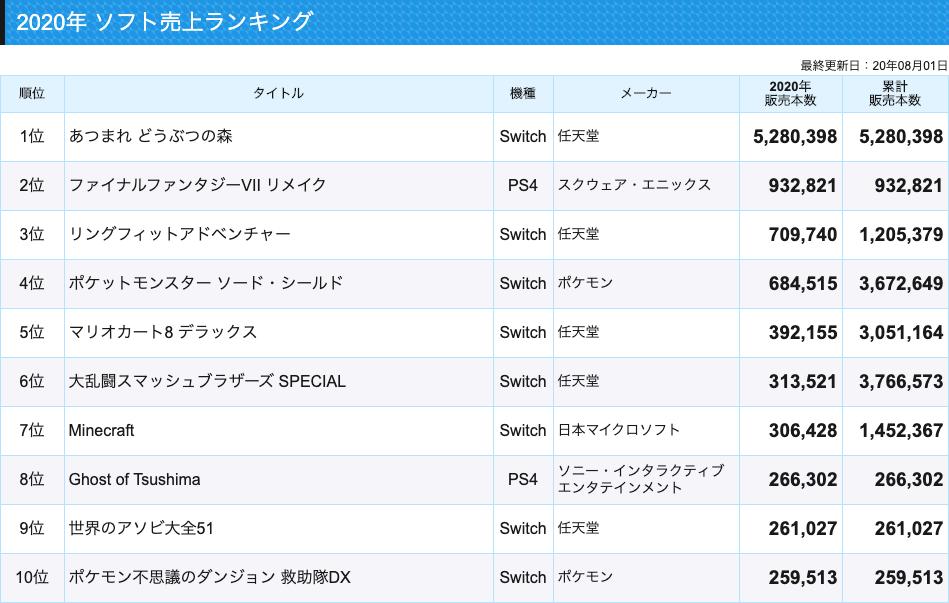 7 ファイナル 売上 ファンタジー リメイク