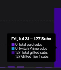 Really insane stream today, can't begin to describe how lucky I am to have such loyal people who have watched me for years now every single day. Thank you so much, you guys give me the drive to keep grinding day after day 😰😰😰 https://t.co/aXgnIpYFXk