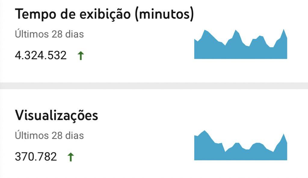 Nossos alunos estão voando! Mais de 370 mil visualizações no YouTube no mês de julho. #estudaqueavidamuda pic.twitter.com/mTRj9NCvvJ