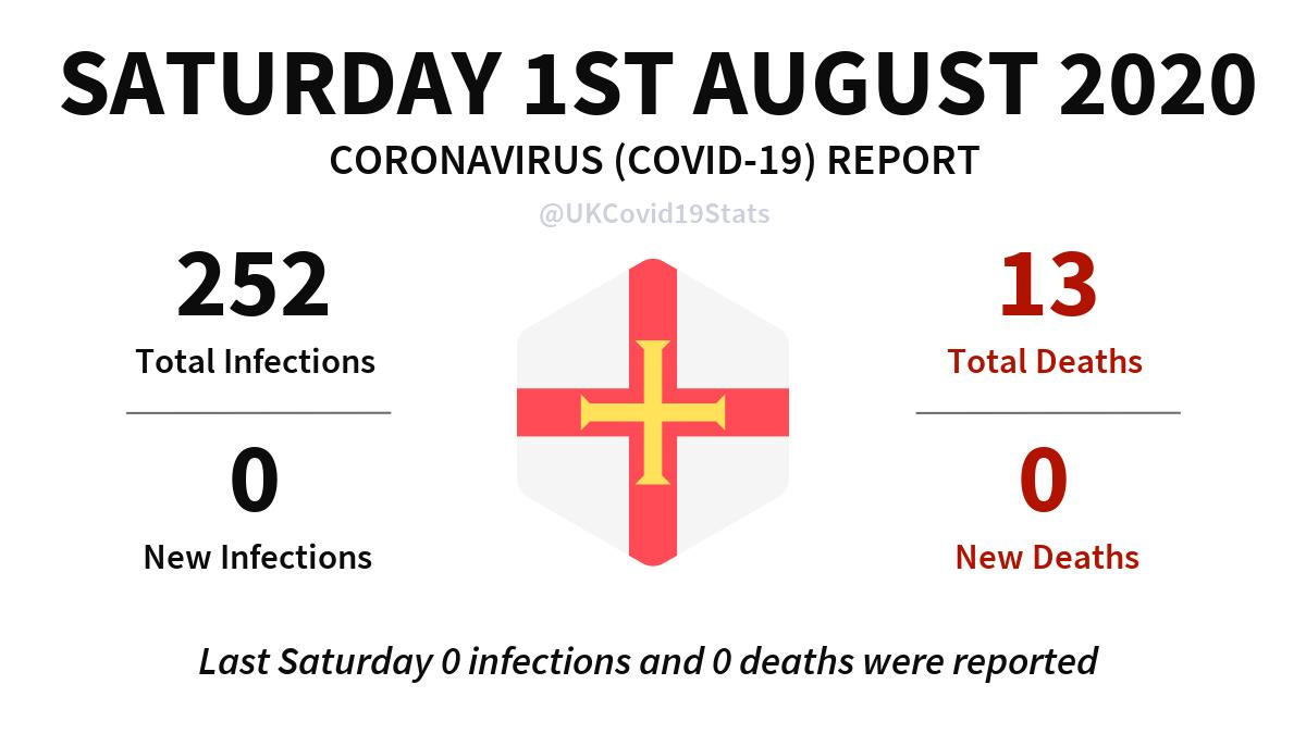 Guernsey Daily Coronavirus (COVID-19) Report. #coronavirus #Guernsey #Corona #covid19