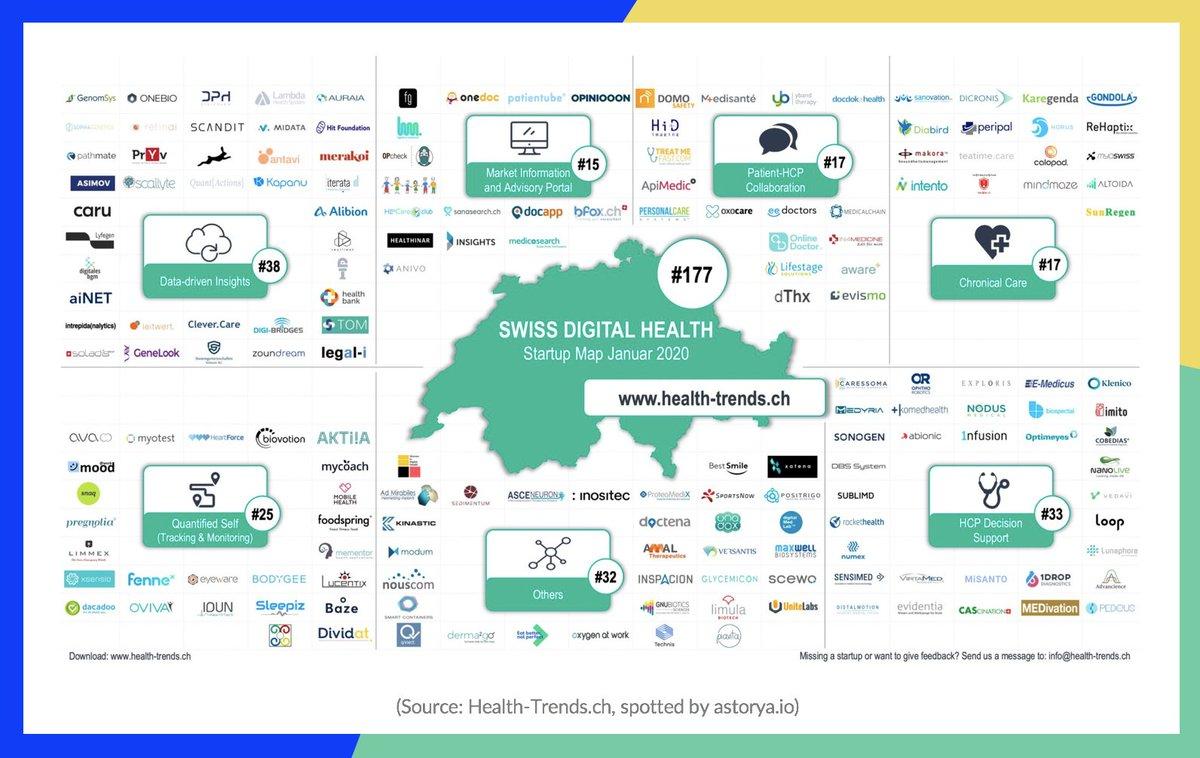 Great map of #DigitalHealth startups in Switzerland . (BestOf) #InsurTech #FinTech pic.twitter.com/N6z2xGUQ0n