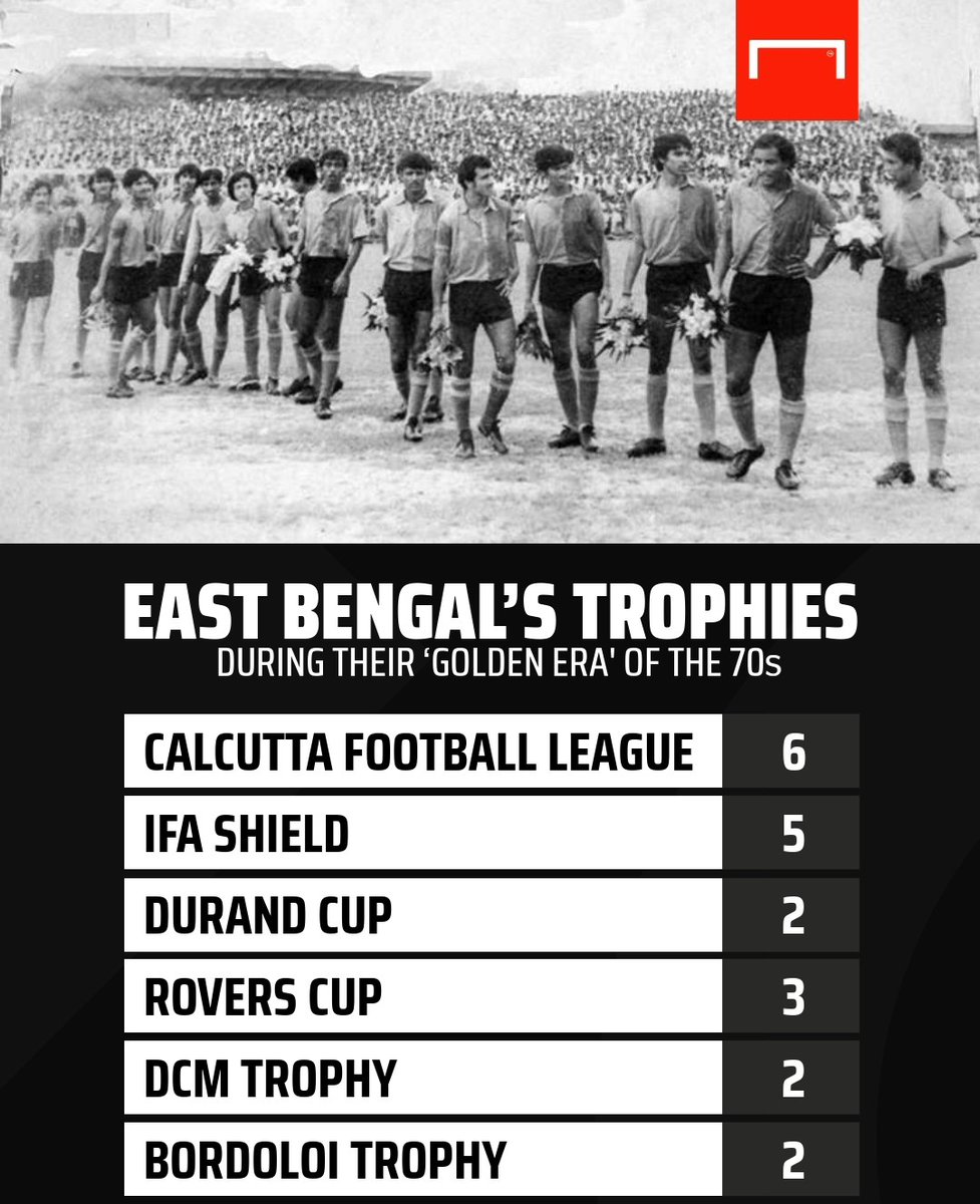 Pip Pas Tehran to IFA Shield ✅ First Indian club to win 'treble' ✅ The 5-0 Kolkata derby record ✅ Six consecutive CFL triumphs ✅  @ritabrata20 documents what East Bengal fans fondly call as their 'Golden Era' (Shonali Doshok): https://t.co/U0nggLuAKu  #EastBengal #EBFC https://t.co/gA371QyzJm