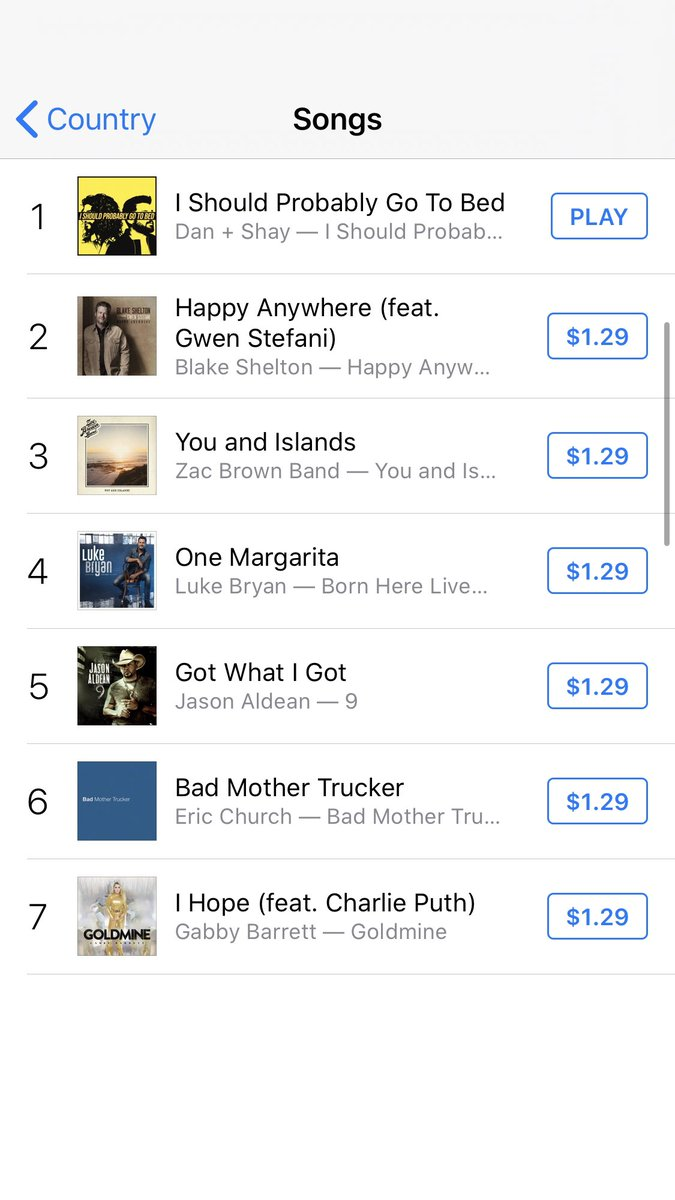 country: #1 all genre: #3 thank you so much 💛💛 wmna.sh/ispgtb_it
