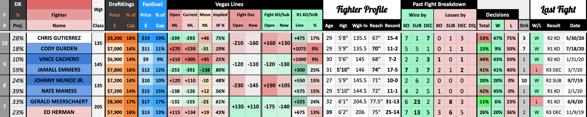 UFC Fight Night, Brunson vs. Shahbazyan🥊  Find all the stats, line movement and DraftKings ownership projections you need for the upcoming MMA DFS slate on The Sheet:  https://t.co/Cwse6EGmuQ  #thesheet #ufc #mma #draftkings #fanduel #linemovement #ownership #projections #mmadfs https://t.co/ghZGfw9lQ1