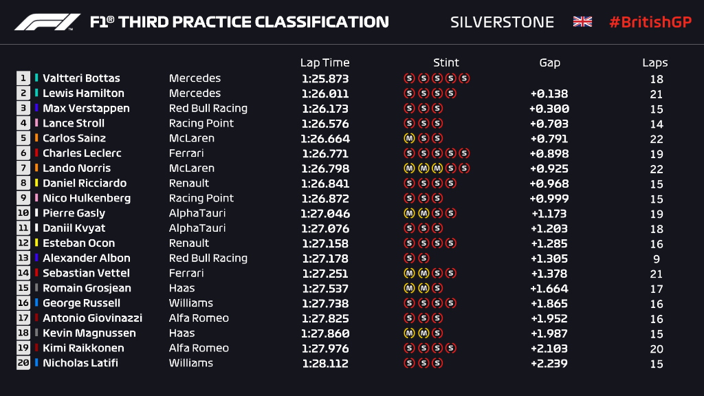 CLASSIFICATION: END OF FP3  That's it for the practice sessions at Silverstone  Next stop = qualifying in two hours' time!  #BritishGP 🇬🇧 #F1 https://t.co/5cuN5rMdlV