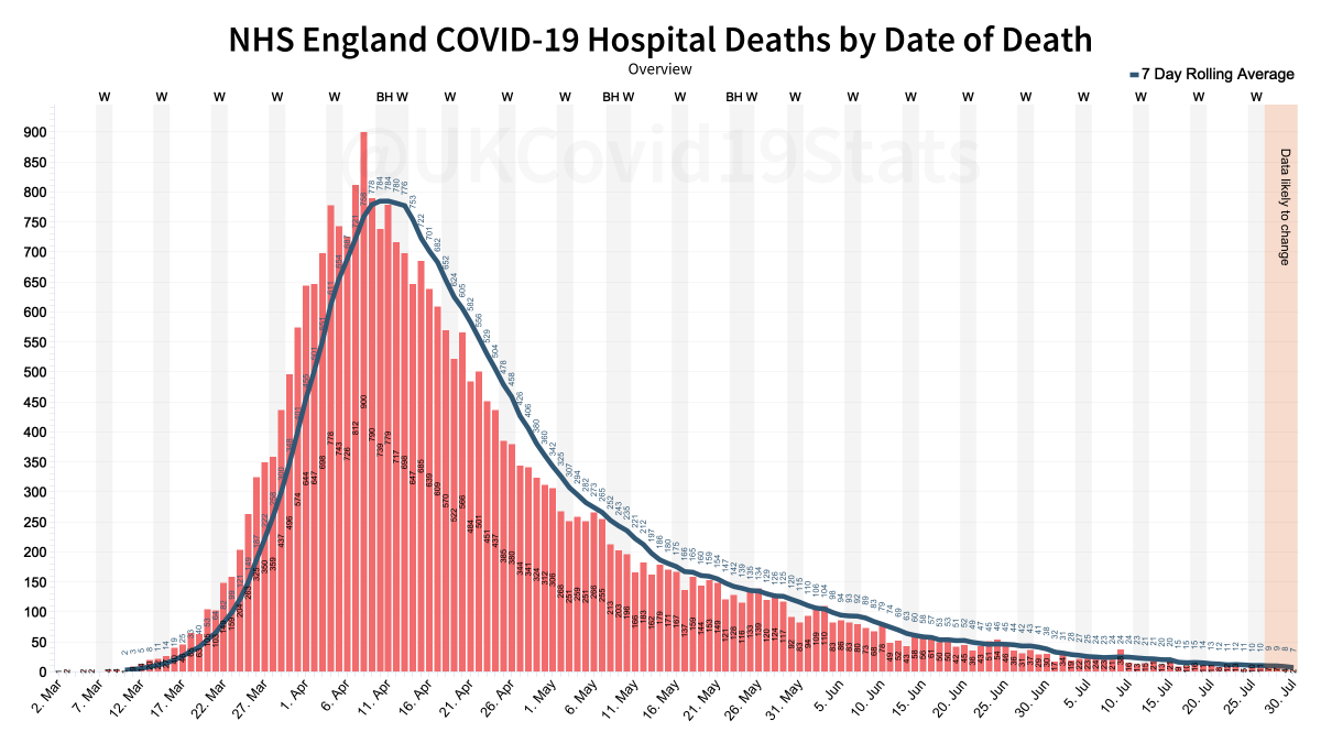 NHS England coronavirus (COVID-19) hospital deaths by date of death. 4 more deaths were announced today bringing the total to 29,344.