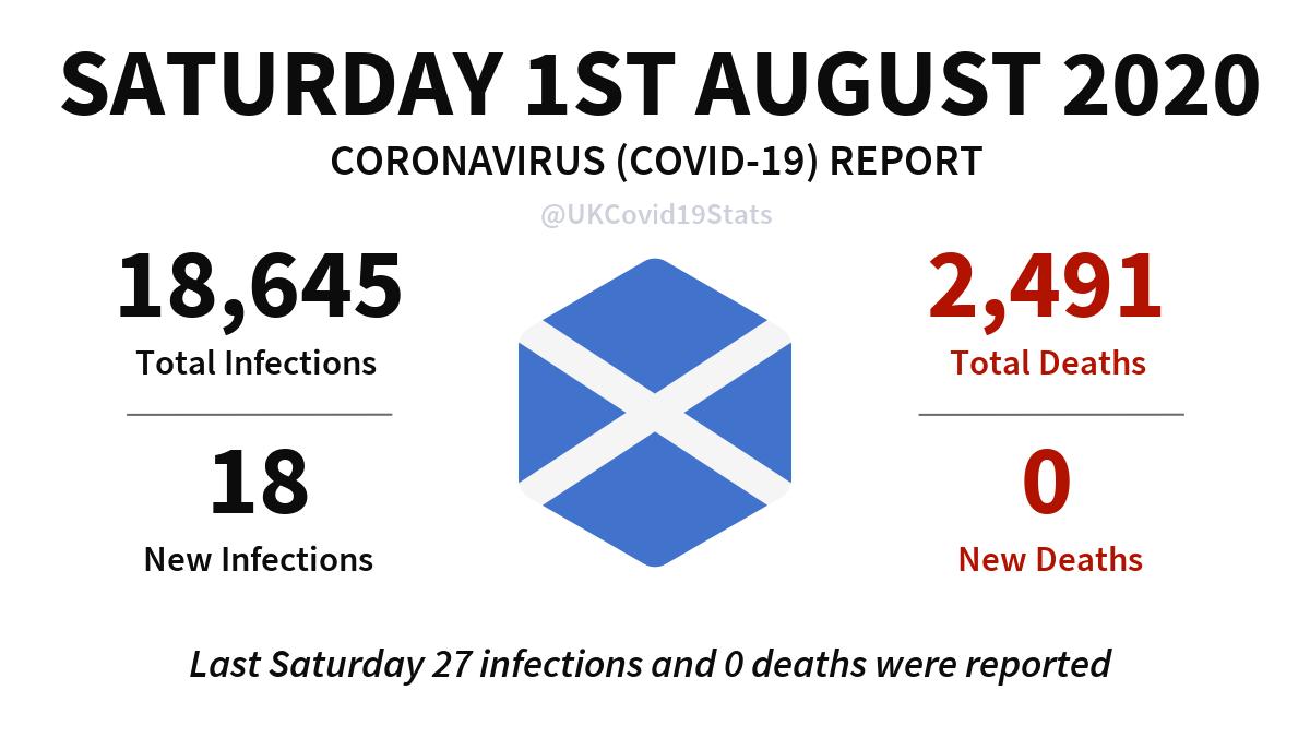 Scotland Daily Coronavirus (COVID-19) Report. #coronavirus #Scotland #Corona #covid19 #Covid19UK