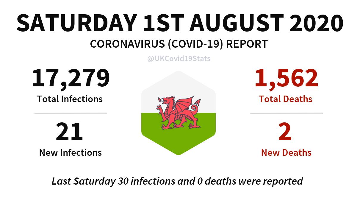 Wales Daily Coronavirus (COVID-19) Report. #coronavirus #Wales #Corona #covid19 #Covid19UK