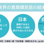 Image for the Tweet beginning: あ!人魚姫を異類婚姻譚と見ると、アンデルセン原作の人魚姫ってめっちゃ日本的では?