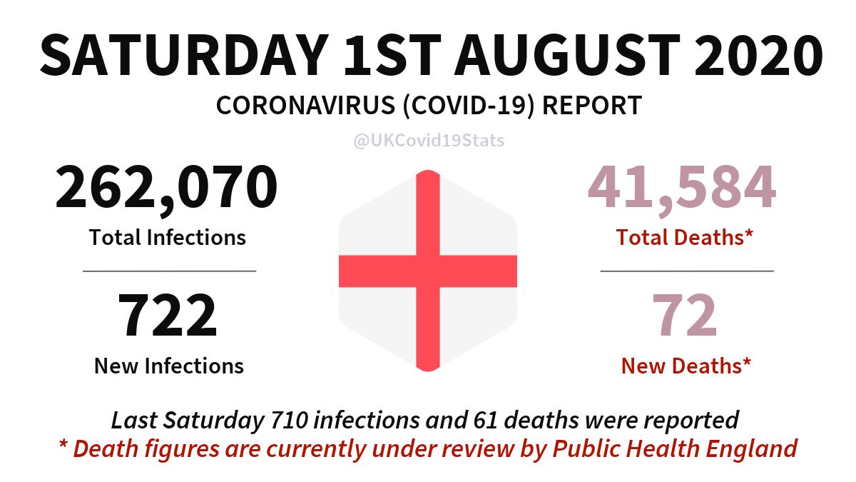 England Daily Coronavirus (COVID-19) Report. #coronavirus #England #Corona #covid19 #Covid19UK
