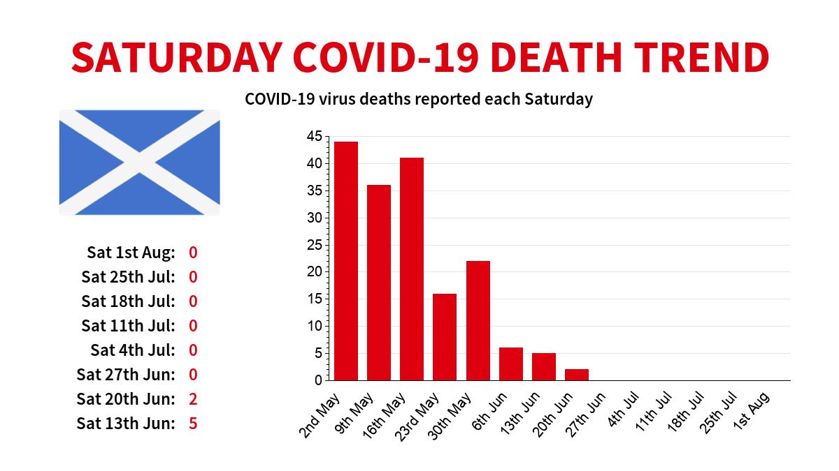 Scotland Coronavirus (COVID-19) death trend (datasource: Scottish Government). #coronavirus #Scotland #Corona #covid19 #Covid19UK