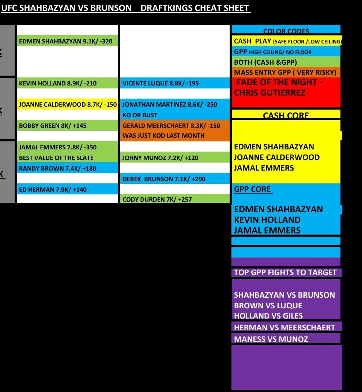 Draftkings cheatsheet for #UFCVegas5   #DraftKings #dfs #mmadfs   Shahbazyan  Calderwood  Brown  Green  Holland  Martinez Munoz  Herman  Emmers  Durden https://t.co/UP1ShrGMCQ