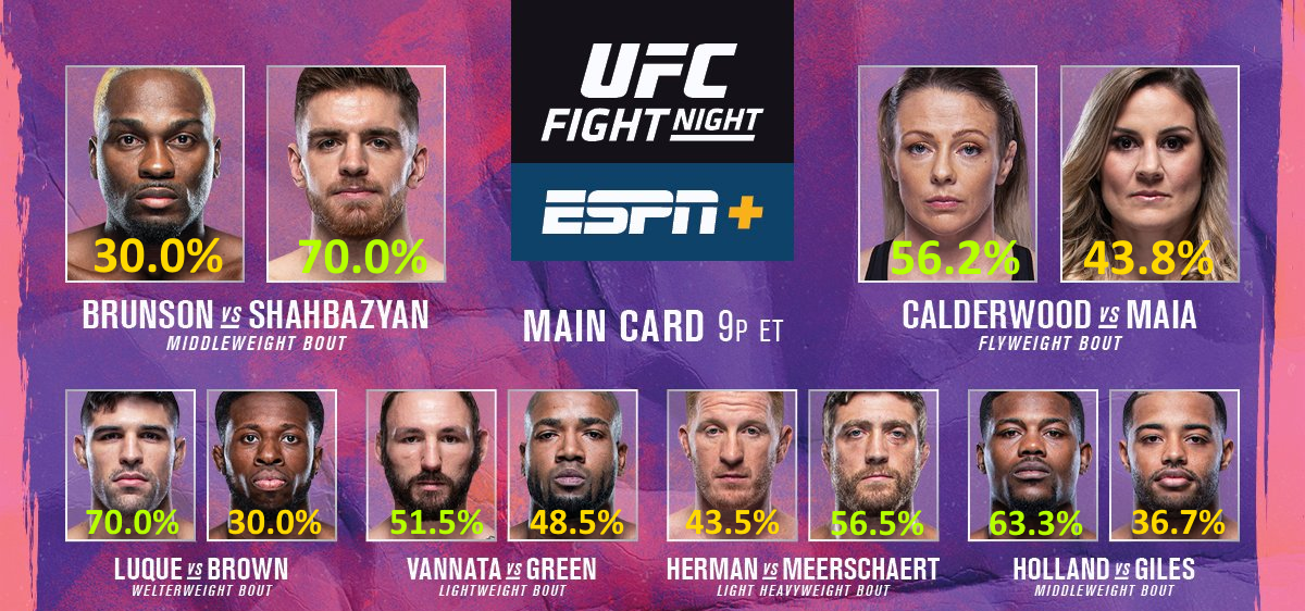 @ufc @BandaiNamcoUS Odds to win for all six fights on the Main Card for #UFCVegas5  Breakdowns for the main events: Maia v. Calderwood: https://t.co/VlY6DYWXT4 Brunson v. Shahbazyan: https://t.co/grtgpbGDbR https://t.co/CQQt86j3AU