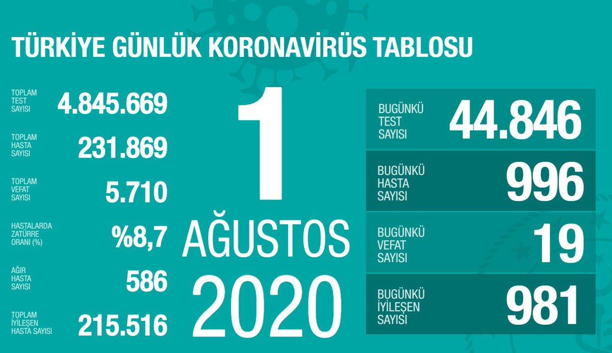 Tedbire ihtiyaç var: Günlük yeni hasta sayımız 1.000 sınırında. Bu sayının altına inmek için 33 gün süren bir çabamız olmuştu. Yeni hasta sayılarının artış eğiliminde olduğu iller: Ankara, Mardin, Diyarbakır, Gaziantep, Konya. 36 ilimizde ise 3 gündür yeni ağır hastamız olmadı.