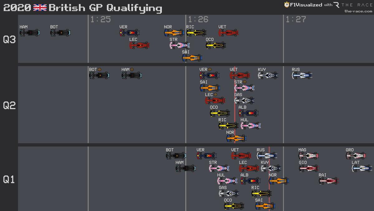 2020 #BritishGP 🇬🇧 Qualifying Results #F1 #Formula1 https://t.co/1O4u7sBfG7