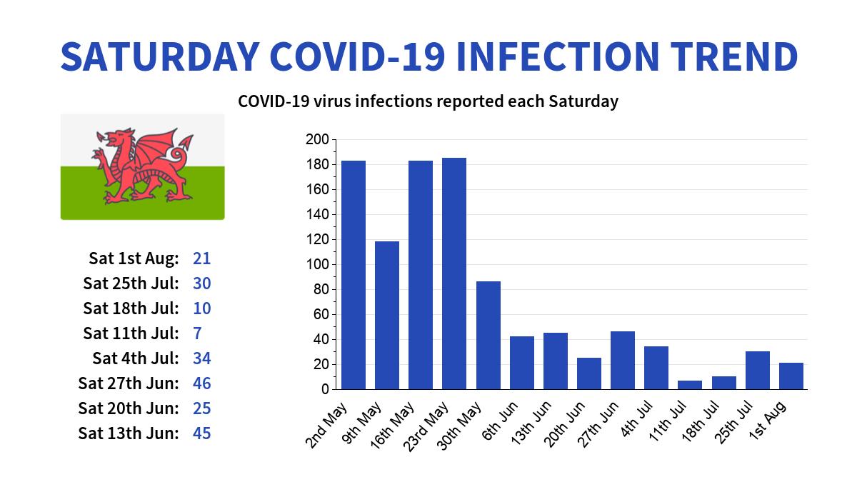 Wales Coronavirus (COVID-19) infection trend (datasource: Public Health Wales) #coronavirus #Wales #Corona #covid19 #Covid19UK