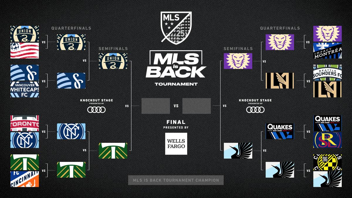 Tableau demi-finales MLS