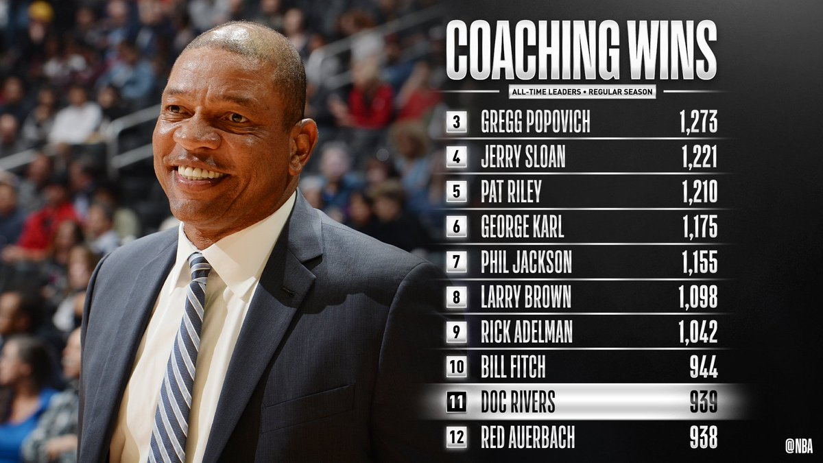 Congrats to @LAClippers coach Doc Rivers for moving up to 11th on the all-time COACHING WINS list! #ClipperNation https://t.co/6953i8m9FE