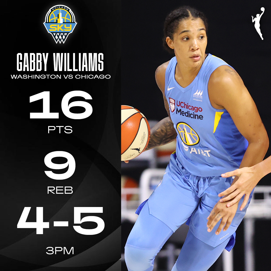 An all-around performance from @gabbywilliams15 👏 https://t.co/hBB5JpdaQ7