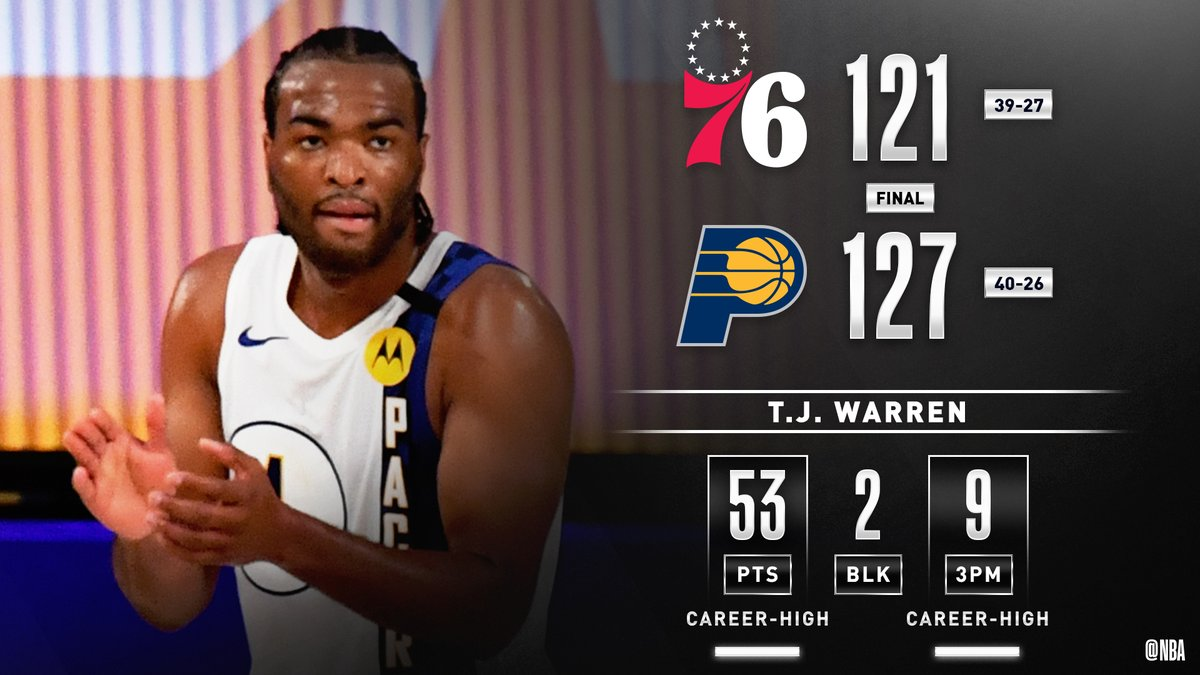 T.J. Warren EXPLODES for 53 PTS and 9 3PM (both career-highs) as the @Pacers outlast PHI! #IndianaStyle #WholeNewGame   Joel Embiid: 41 PTS, 21 REB, 3 BLK https://t.co/3GyxjDiIsH