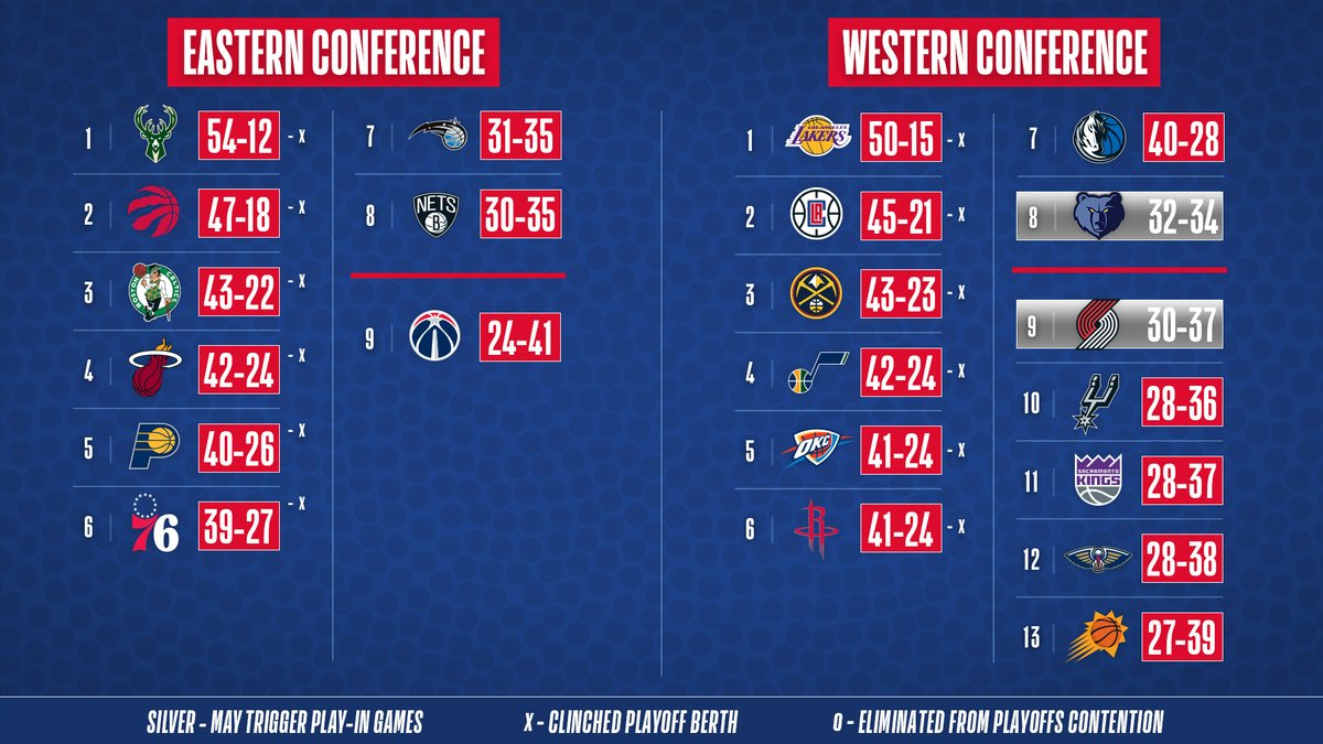 The NBA Standings after Day 3 of Seeding Games in Orlando. #WholeNewGame https://t.co/urV7MumCPT