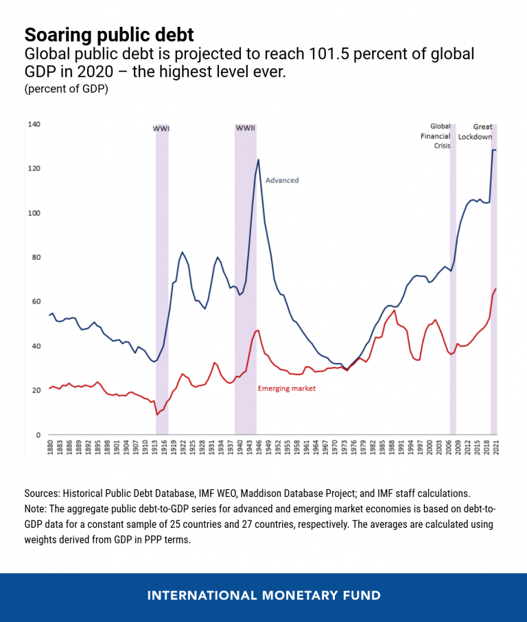 COVID-19: Fiscal policies to support governments now - and for the future https://bit.ly/32K0wKv Finance COVID 19