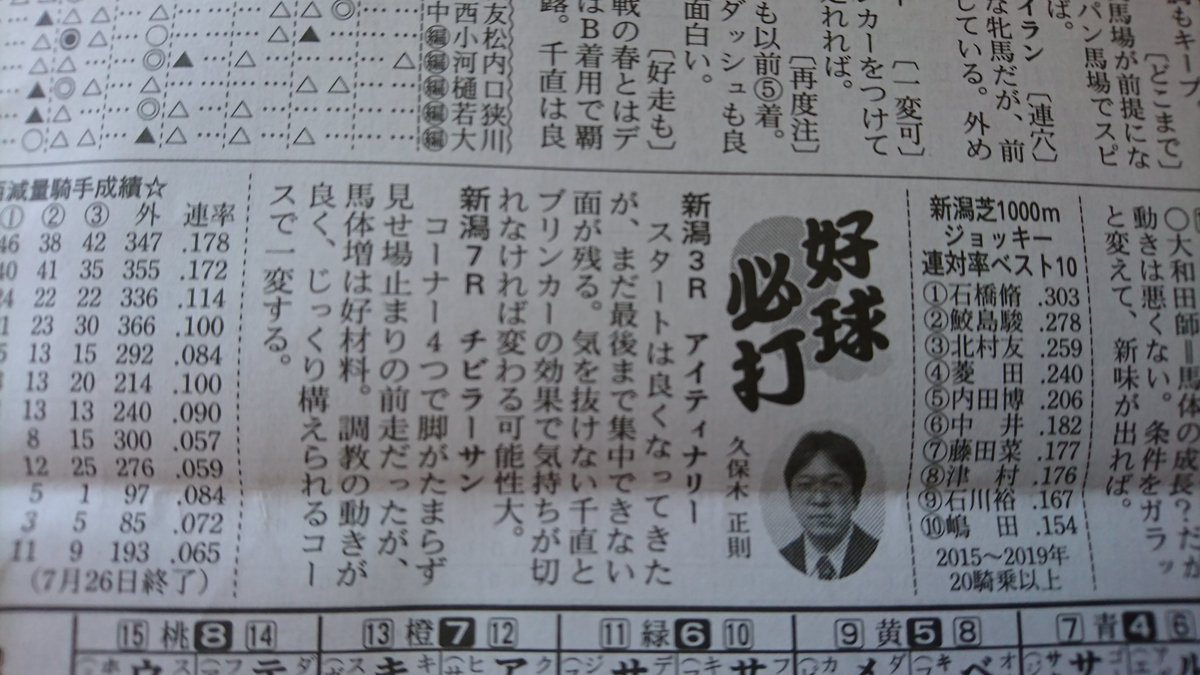 RT @yaji624: @rina_hirata98 @k_boki 久保木さんはコラムでも9番人気の🐴チビラーサンが勝ちました❗😁...