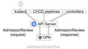In this blog post, you will learn about the Pod Security Policy admission controller. You will also see how Open Policy Agent can implement Pod Security Policies. bit.ly/3isEHop