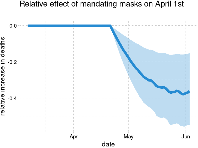Mask mandates and other lockdown policies reduced the spread of COVID-19 in the US https://bit.ly/2X5886X