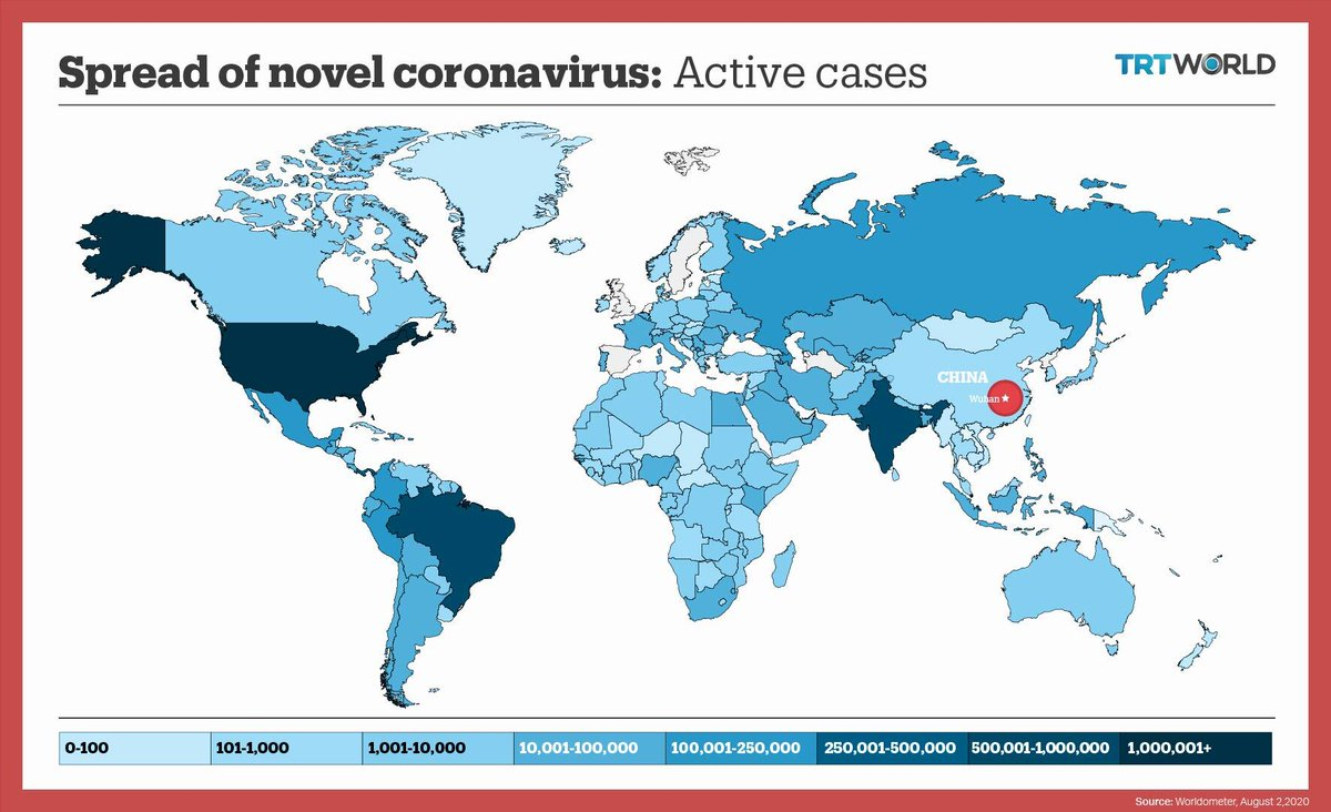 Here is a look at how 6 million active Covid 19 cases are distributed around the world